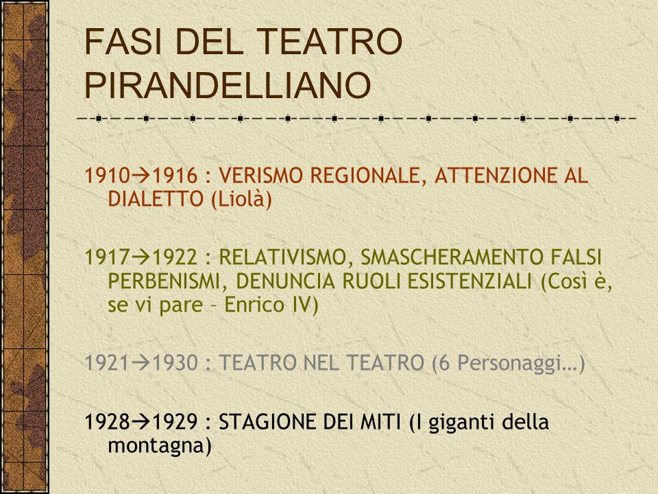 FASI DEL TEATRO PIRANDELLIANO 1910  1916 : VERISMO REGIONALE, ATTENZIONE AL DIALETTO (Liolà) 1917  1922 : RELATIVISMO, SMASCHERAMENTO FALSI PERBENIS