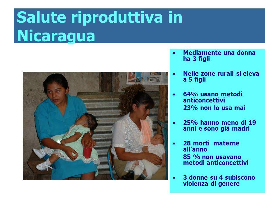 Salute riproduttiva in Nicaragua Mediamente una donna ha 3 figli Nelle zone rurali si eleva a 5 figli 64% usano metodi anticoncettivi 23% non lo usa mai 25% hanno meno di 19 anni e sono già madri 28 morti materne all'anno 85 % non usavano metodi anticoncettivi 3 donne su 4 subiscono violenza di genere