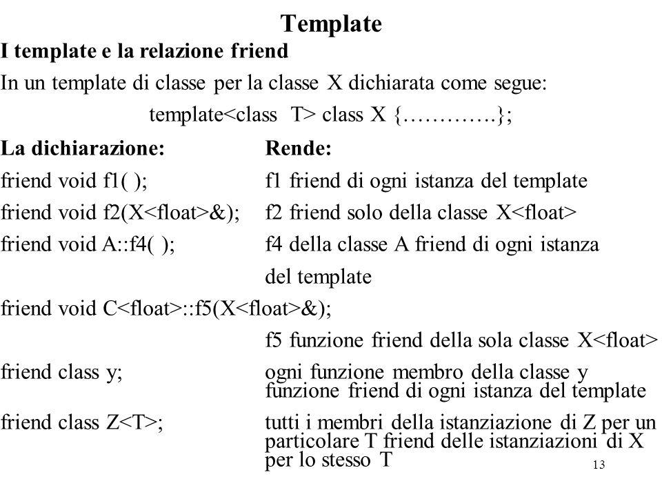 13 Template I template e la relazione friend In un template di classe per la classe X dichiarata come segue: template class X {………….}; La dichiarazione:Rende: friend void f1( );f1 friend di ogni istanza del template friend void f2(X &);f2 friend solo della classe X friend void A::f4( );f4 della classe A friend di ogni istanza del template friend void C ::f5(X &); f5 funzione friend della sola classe X friend class y;ogni funzione membro della classe y funzione friend di ogni istanza del template friend class Z ;tutti i membri della istanziazione di Z per un particolare T friend delle istanziazioni di X per lo stesso T