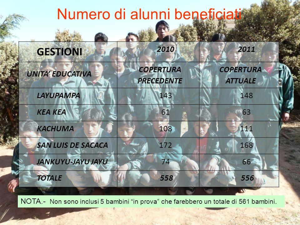 Numero di alunni beneficiati GESTIONI 20102011 UNITA' EDUCATIVA COPERTURA PRECEDENTE COPERTURA ATTUALE LAYUPAMPA143148 KEA 6163 KACHUMA108111 SAN LUIS DE SACACA172168 JANKUYU-JAYU JAYU7466 TOTALE 558 556 NOTA.- Non sono inclusi 5 bambini in prova che farebbero un totale di 561 bambini.