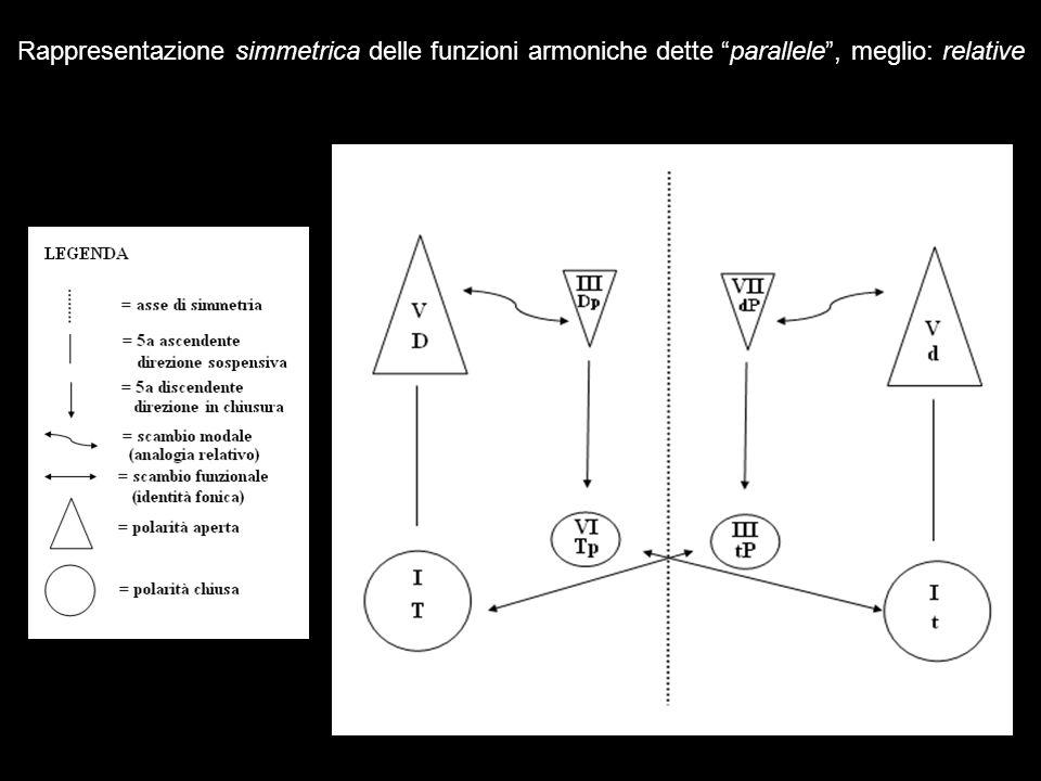 Rappresentazione simmetrica delle funzioni armoniche dette parallele , meglio: relative