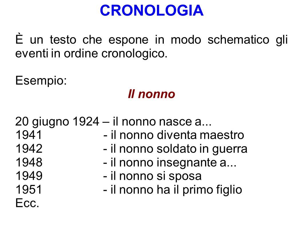 CRONOLOGIA È un testo che espone in modo schematico gli eventi in ordine cronologico. Esempio: Il nonno 20 giugno 1924 – il nonno nasce a... 1941 - il