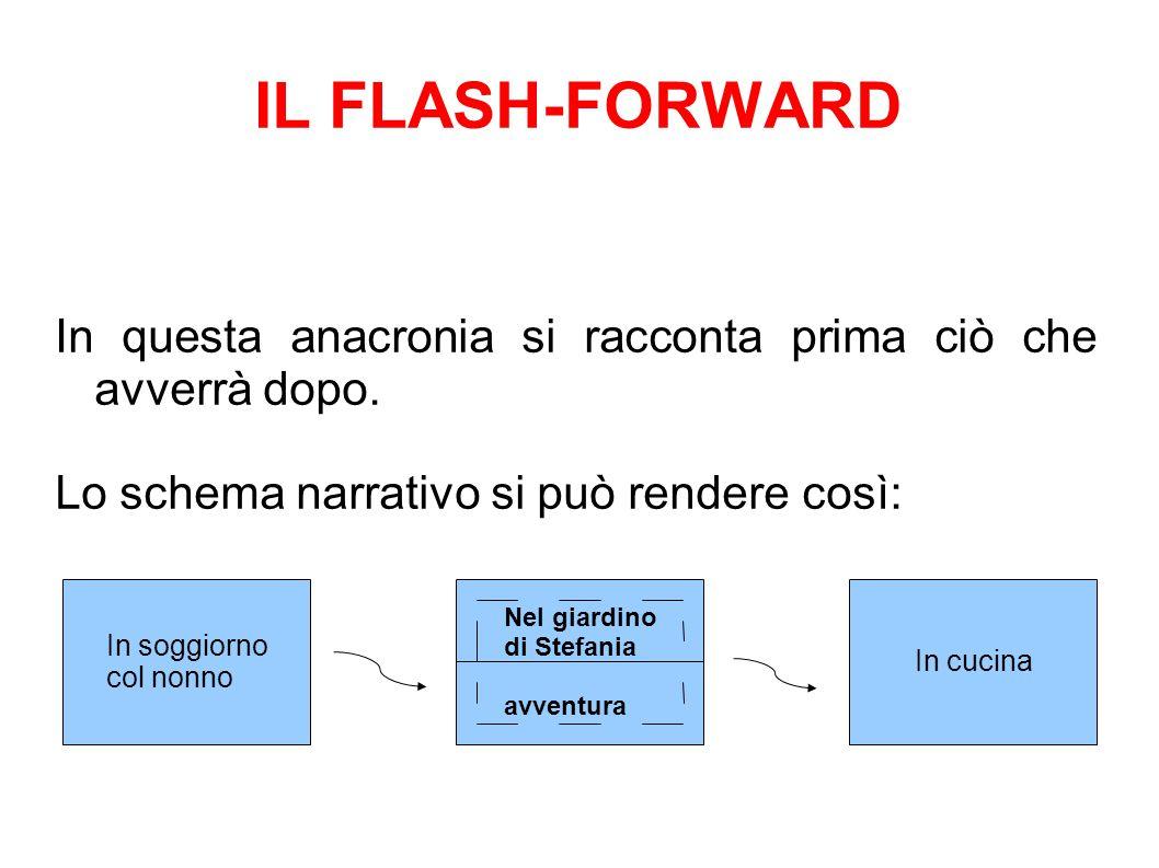 IL FLASH-FORWARD In questa anacronia si racconta prima ciò che avverrà dopo. Lo schema narrativo si può rendere così: In soggiorno col nonno Nel giard
