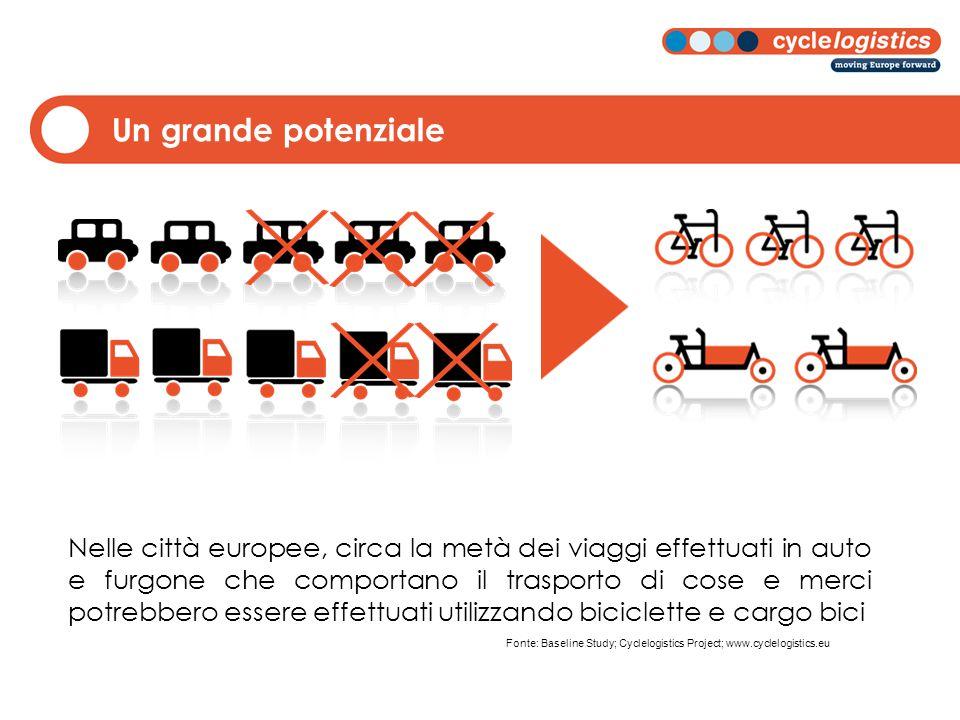 Un grande potenziale Nelle città europee, circa la metà dei viaggi effettuati in auto e furgone che comportano il trasporto di cose e merci potrebbero essere effettuati utilizzando biciclette e cargo bici Fonte: Baseline Study; Cyclelogistics Project; www.cyclelogistics.eu