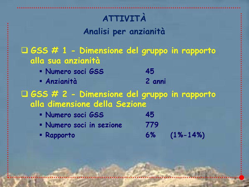  GSS # 1 - Dimensione del gruppo in rapporto alla sua anzianità  Numero soci GSS45  Anzianità2 anni  GSS # 2 - Dimensione del gruppo in rapporto alla dimensione della Sezione  Numero soci GSS45  Numero soci in sezione779  Rapporto6%(1%-14%) ATTIVITÀ Analisi per anzianità