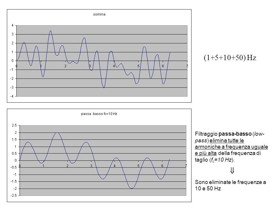 Filtraggio passa-basso (low- pass) elimina tutte le armoniche a frequenza uguale e più alta della frequenza di taglio (f c =10 Hz).  Sono eliminate l