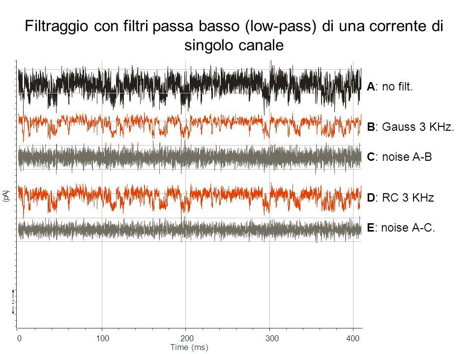 A: no filt. B: Gauss 3 KHz. C: noise A-B D: RC 3 KHz E: noise A-C. 4003002001000 Time (ms) ( p A ) 2 Filtraggio con filtri passa basso (low-pass) di u