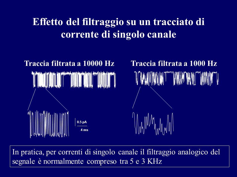 4 ms 0.5 pA Effetto del filtraggio su un tracciato di corrente di singolo canale Traccia filtrata a 10000 HzTraccia filtrata a 1000 Hz In pratica, per correnti di singolo canale il filtraggio analogico del segnale è normalmente compreso tra 5 e 3 KHz