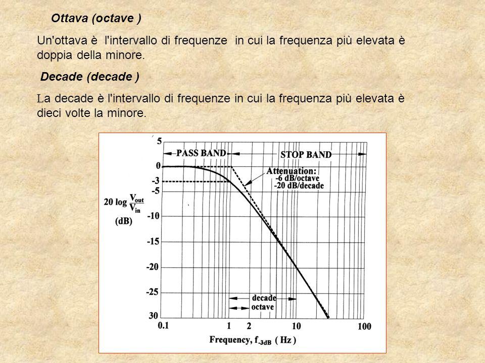 Ottava (octave ) Un'ottava è l'intervallo di frequenze in cui la frequenza più elevata è doppia della minore. Decade (decade ) L a decade è l'interval