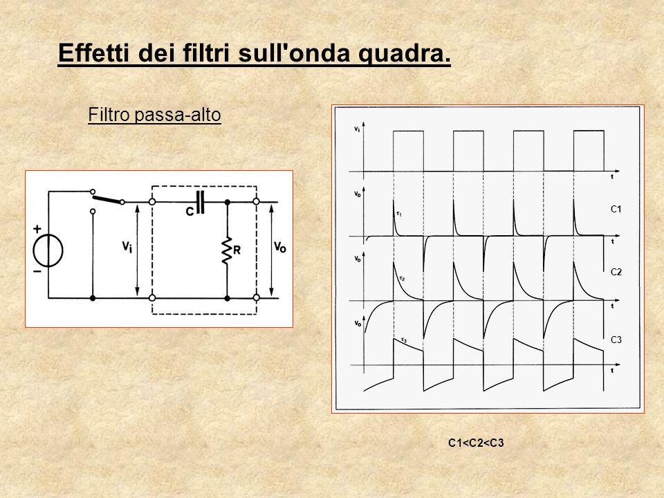 Effetti dei filtri sull'onda quadra. Filtro passa-alto C1 C2 C3 C1<C2<C3