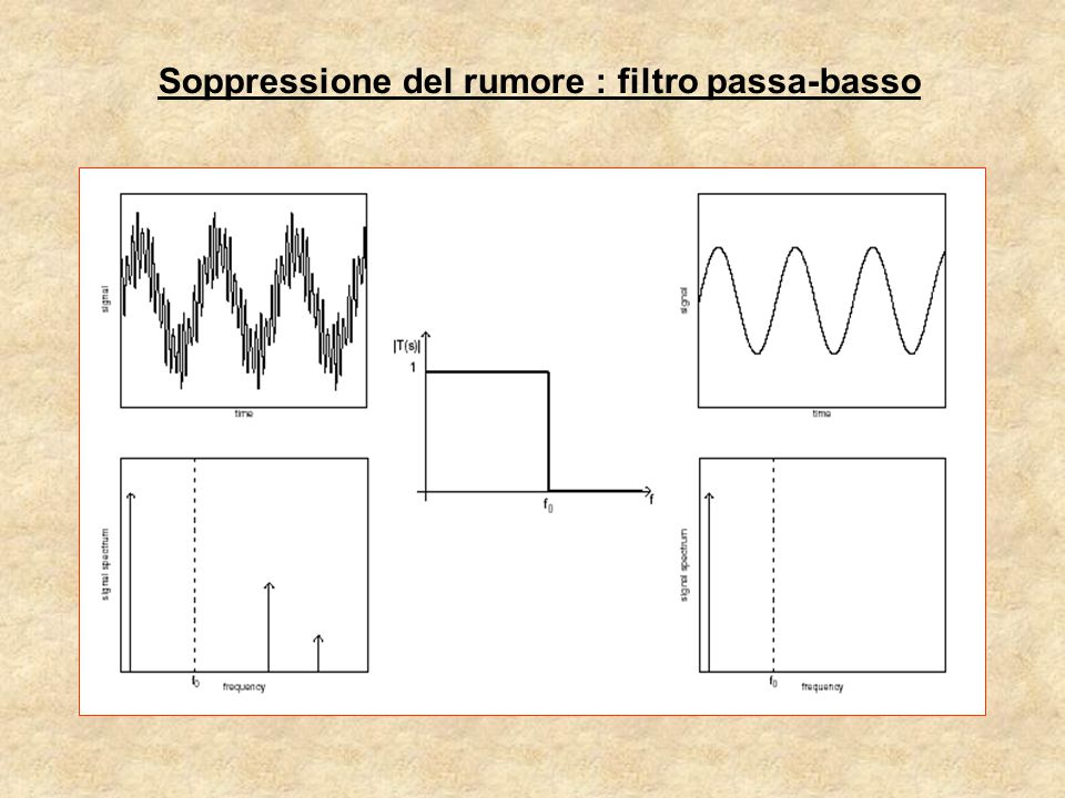 Soppressione del rumore : filtro passa-basso