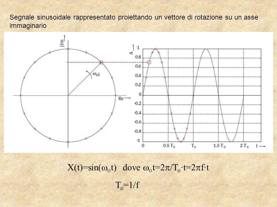 Segnale sinusoidale rappresentato proiettando un vettore di rotazione su un asse immaginario X(t)=sin(   t)dove   t=2  /T o ·t=2  f·t T o =1/f