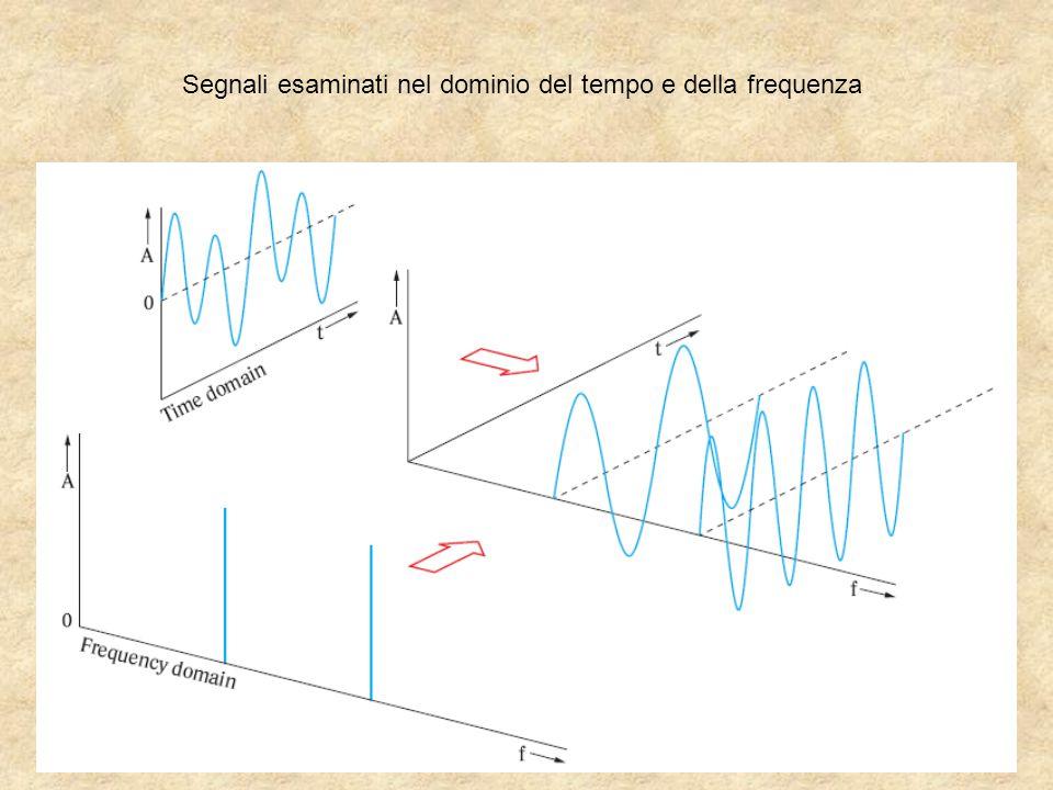 Segnali esaminati nel dominio del tempo e della frequenza