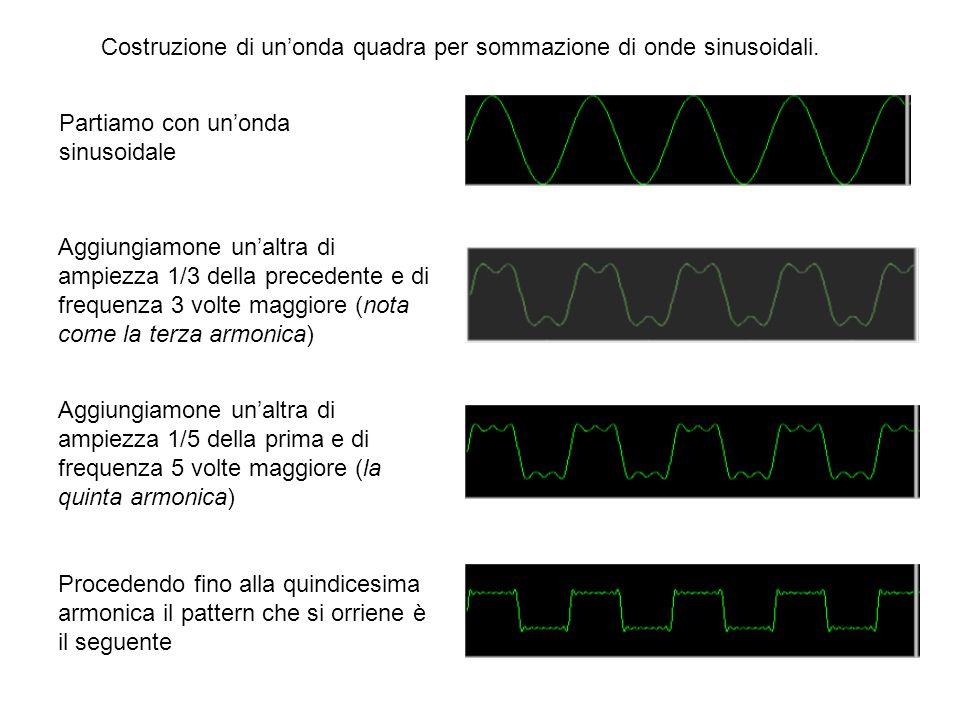 Partiamo con un'onda sinusoidale Aggiungiamone un'altra di ampiezza 1/3 della precedente e di frequenza 3 volte maggiore (nota come la terza armonica) Aggiungiamone un'altra di ampiezza 1/5 della prima e di frequenza 5 volte maggiore (la quinta armonica) Procedendo fino alla quindicesima armonica il pattern che si orriene è il seguente Costruzione di un'onda quadra per sommazione di onde sinusoidali.