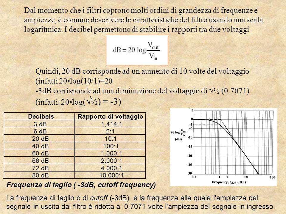 Dal momento che i filtri coprono molti ordini di grandezza di frequenze e ampiezze, è comune descrivere le caratteristiche del filtro usando una scala logaritmica.