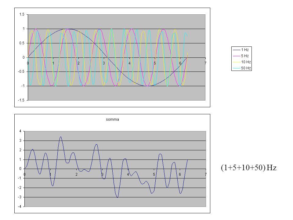 1 Hz 5 Hz 10 Hz 50 Hz -1.5 -0.5 0 0.5 1 1.5 01234567 (1+5+10+50) Hz