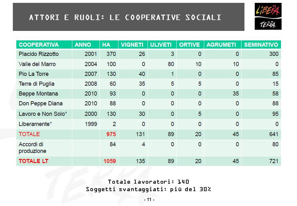- 11 - ATTORI E RUOLI: LE COOPERATIVE SOCIALI Totale lavoratori: 140 Soggetti svantaggiati: più del 30%