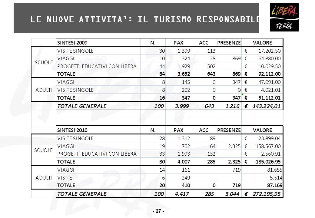 - 27 - LE NUOVE ATTIVITA': IL TURISMO RESPONSABILE