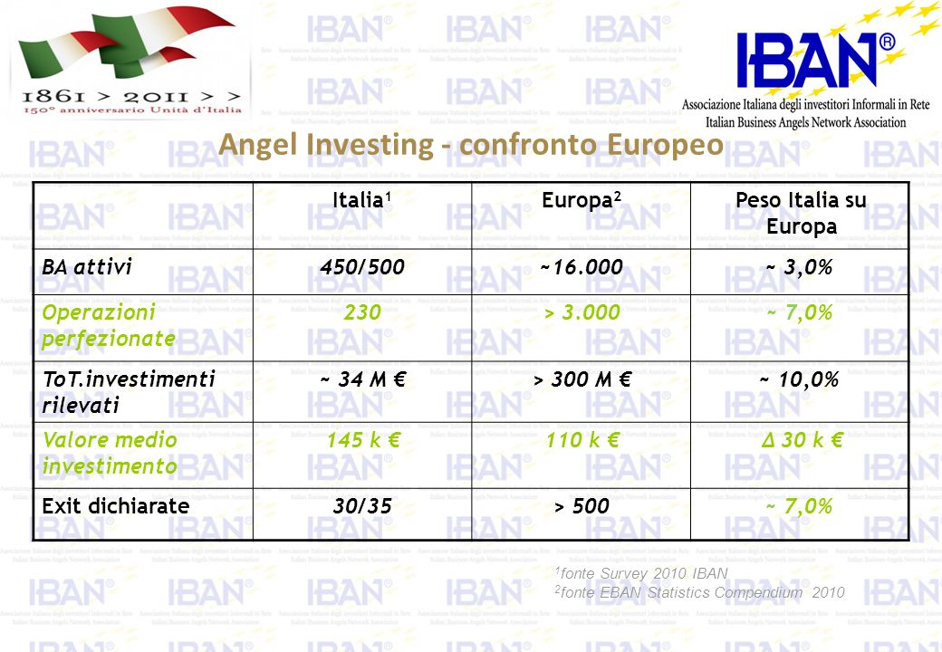 Angel Investing - confronto Europeo Italia 1 Europa 2 Peso Italia su Europa BA attivi450/500~16.000~ 3,0% Operazioni perfezionate 230> 3.000~ 7,0% ToT.investimenti rilevati ~ 34 M € > 300 M € ~ 10,0% Valore medio investimento 145 k € 110 k € Δ 30 k € Exit dichiarate30/35> 500~ 7,0% 1 fonte Survey 2010 IBAN 2 fonte EBAN Statistics Compendium 2010