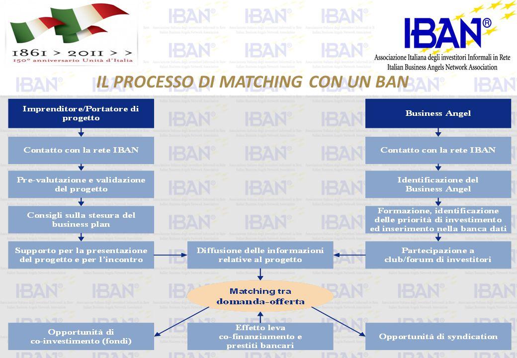 IL PROCESSO DI MATCHING CON UN BAN