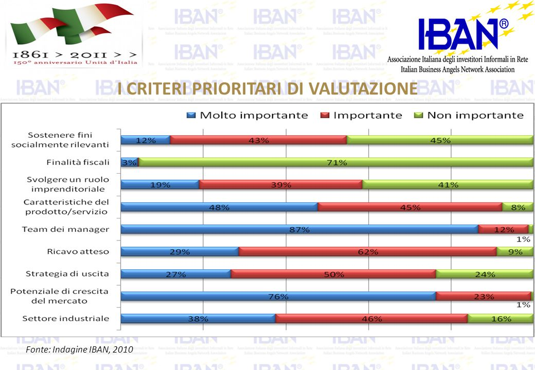 I CRITERI PRIORITARI DI VALUTAZIONE Fonte: Indagine IBAN, 2010