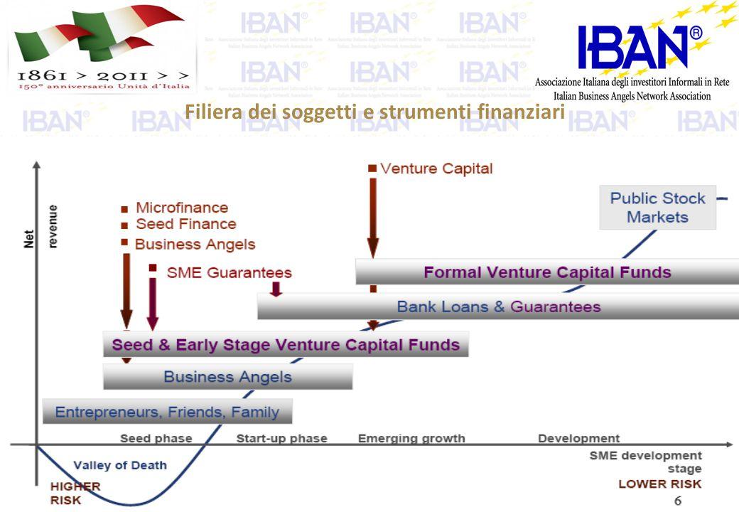 Filiera dei soggetti e strumenti finanziari