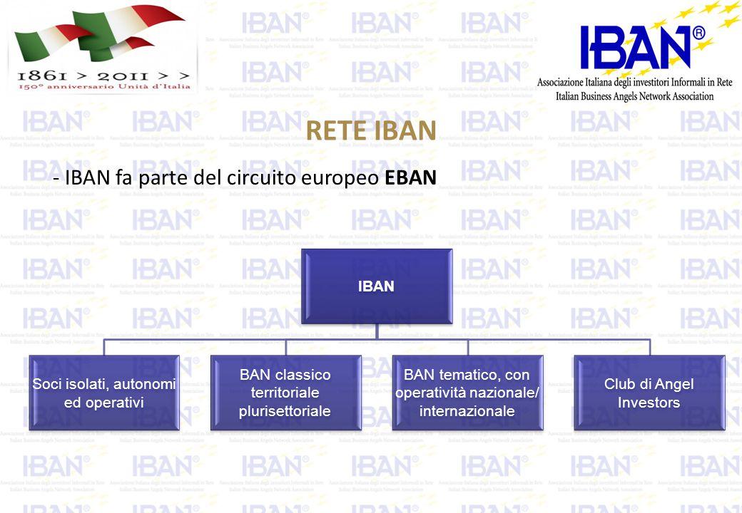 RETE IBAN IBAN Soci isolati, autonomi ed operativi BAN classico territoriale plurisettoriale BAN tematico, con operatività nazionale/ internazionale Club di Angel Investors - IBAN fa parte del circuito europeo EBAN