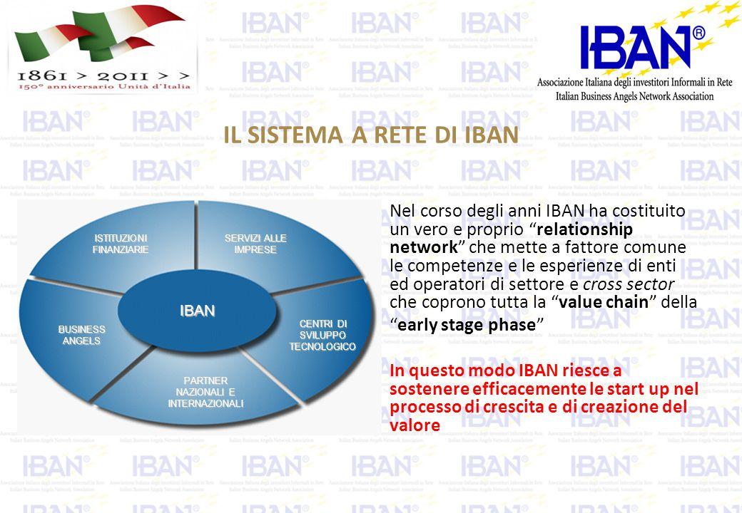 IL SISTEMA A RETE DI IBAN ISTITUZIONIFINANZIARIE PARTNER NAZIONALI E INTERNAZIONALI BUSINESS ANGELS SERVIZI ALLE IMPRESE CENTRI DI SVILUPPO TECNOLOGICO IBAN Nel corso degli anni IBAN ha costituito un vero e proprio relationship network che mette a fattore comune le competenze e le esperienze di enti ed operatori di settore e cross sector che coprono tutta la value chain della early stage phase In questo modo IBAN riesce a sostenere efficacemente le start up nel processo di crescita e di creazione del valore