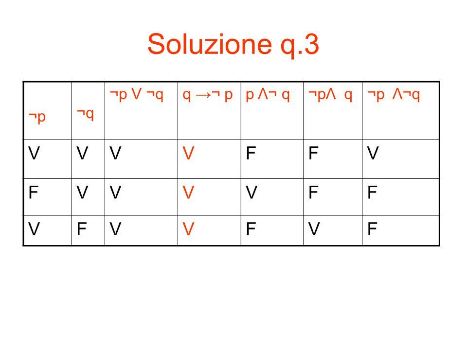 Soluzione q.3 ¬p ¬p ¬q ¬q ¬p V ¬qq →¬ pp Λ¬ q¬pΛ q¬p Λ¬q VVVVFFV FVVVVFF VFVVFVF