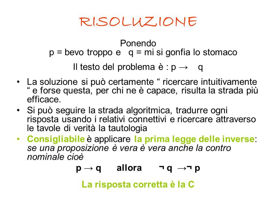 """RISOLUZIONE Ponendo p = bevo troppo e q = mi si gonfia lo stomaco Il testo del problema è : p → q La soluzione si può certamente """" ricercare intuitiva"""