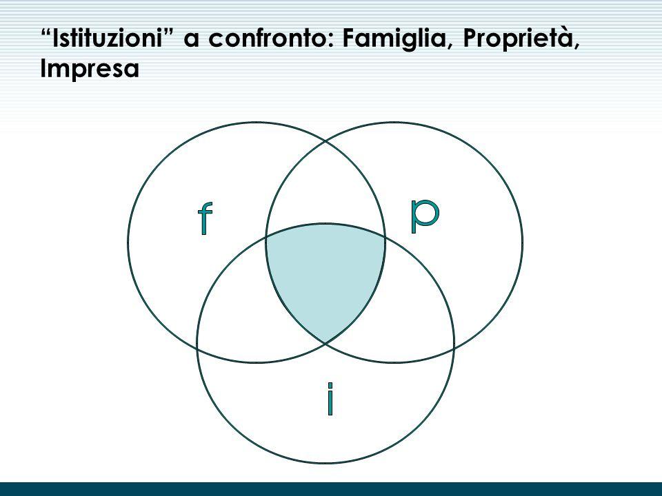 """Le caratteristiche della piccola impresa italiana Imprenditore """"self-made"""" Imprenditore """"factotum"""": pluralità di ruoli svolti dall'imprenditore nell'i"""