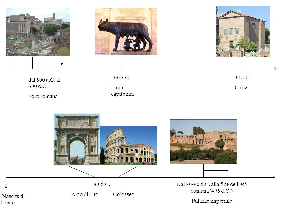 dal 600 a.C. al 600 d.C. Foro romano 500 a.C. Lupa capitolina 30 a.C. Curia 80 d.C. Arco di Tito Colosseo 0 Nascita di Cristo Dal 80-90 d.C. alla fine