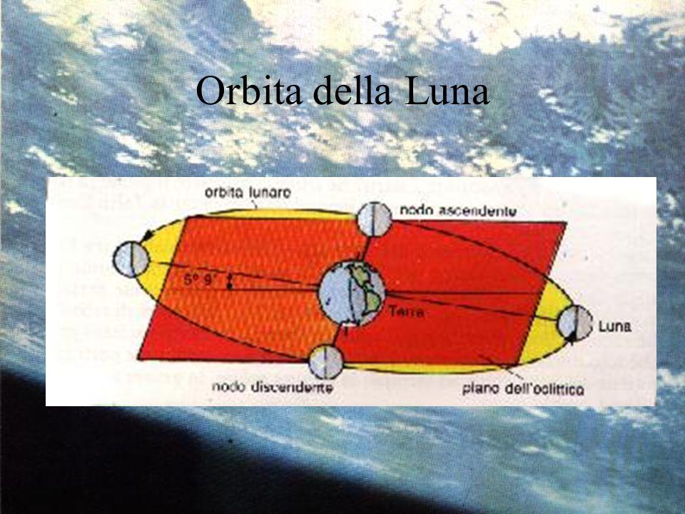 Orbita della Luna
