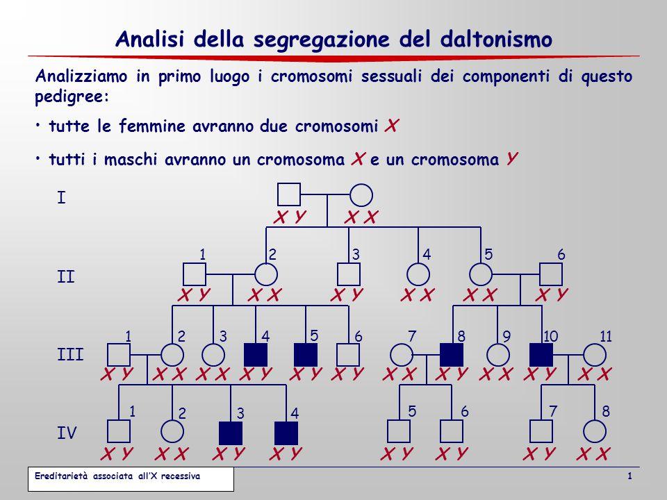Analisi della segregazione del daltonismo Tutti gli individui maschi affetti possiedono un allele d sul loro unico cromosoma X D d Si indichi con d l'allele che causa la malattia e con D l'allele normale d dd d Al contrario, tutti gli individui maschi non affetti possiedono un allele D sul loro unico cromosoma X D DDD D DDDD d I II III IV 1234 1234 5 67891011 1 2 5678 56 34 X X Y 2 Ereditarietà associata all'X recessiva