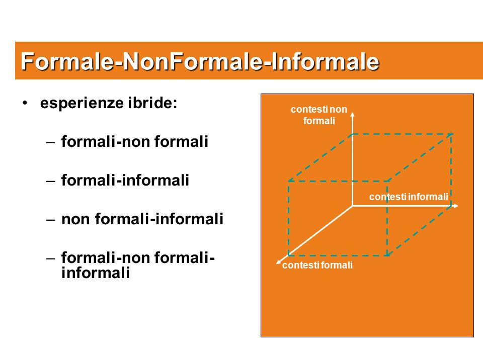 Formale-NonFormale-Informale contesti formali contesti non formali contesti informali esperienze ibride: –formali-non formali –formali-informali –non formali-informali –formali-non formali- informali