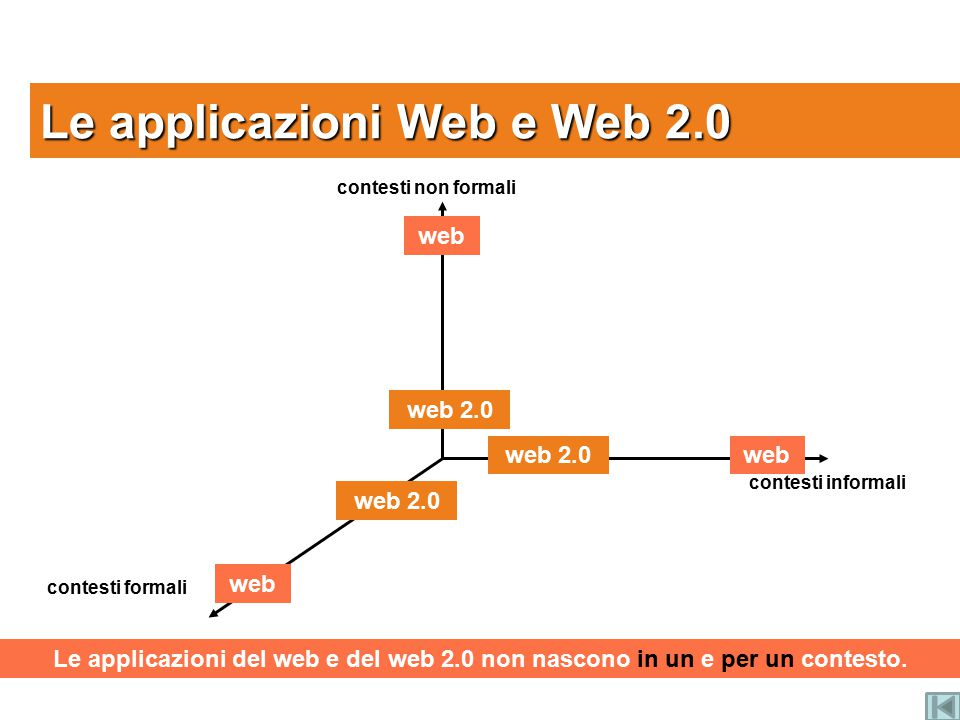 Le applicazioni Web e Web 2.0 contesti formali contesti non formali contesti informali web web 2.0 Le applicazioni del web e del web 2.0 non nascono in un e per un contesto.