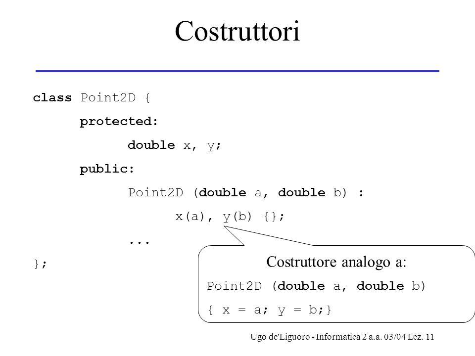 Ugo de'Liguoro - Informatica 2 a.a. 03/04 Lez. 11 Costruttori class Point2D { protected: double x, y; public: Point2D (double a, double b) : x(a), y(b