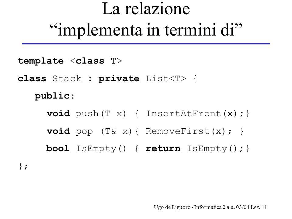 """Ugo de'Liguoro - Informatica 2 a.a. 03/04 Lez. 11 La relazione """"implementa in termini di"""" template class Stack : private List { public: void push(T x)"""