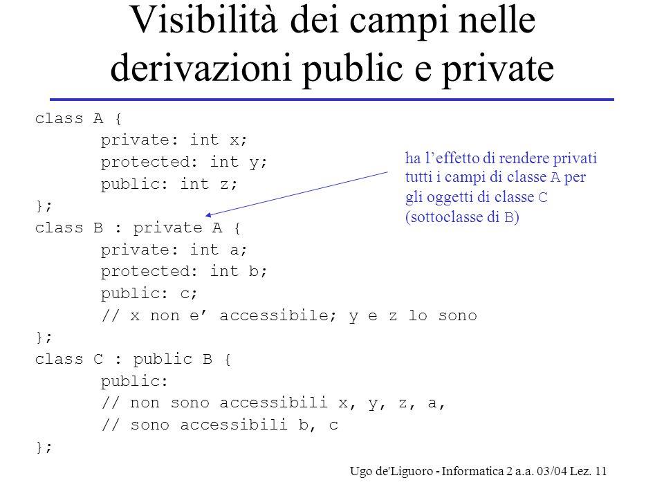 Ugo de'Liguoro - Informatica 2 a.a. 03/04 Lez. 11 Visibilità dei campi nelle derivazioni public e private class A { private: int x; protected: int y;