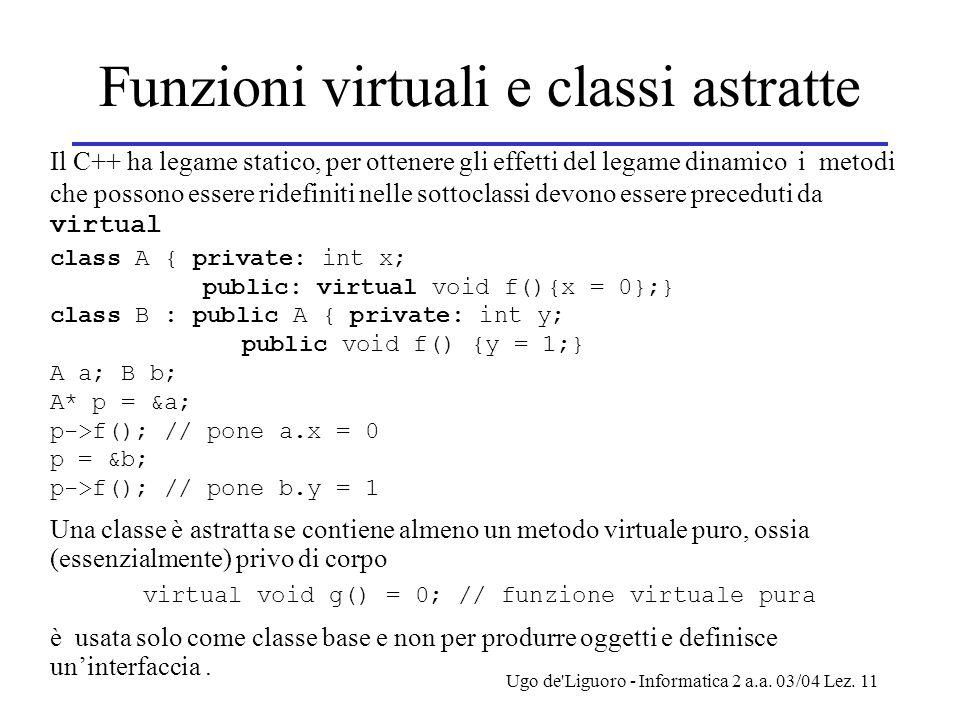 Ugo de'Liguoro - Informatica 2 a.a. 03/04 Lez. 11 Funzioni virtuali e classi astratte Il C++ ha legame statico, per ottenere gli effetti del legame di