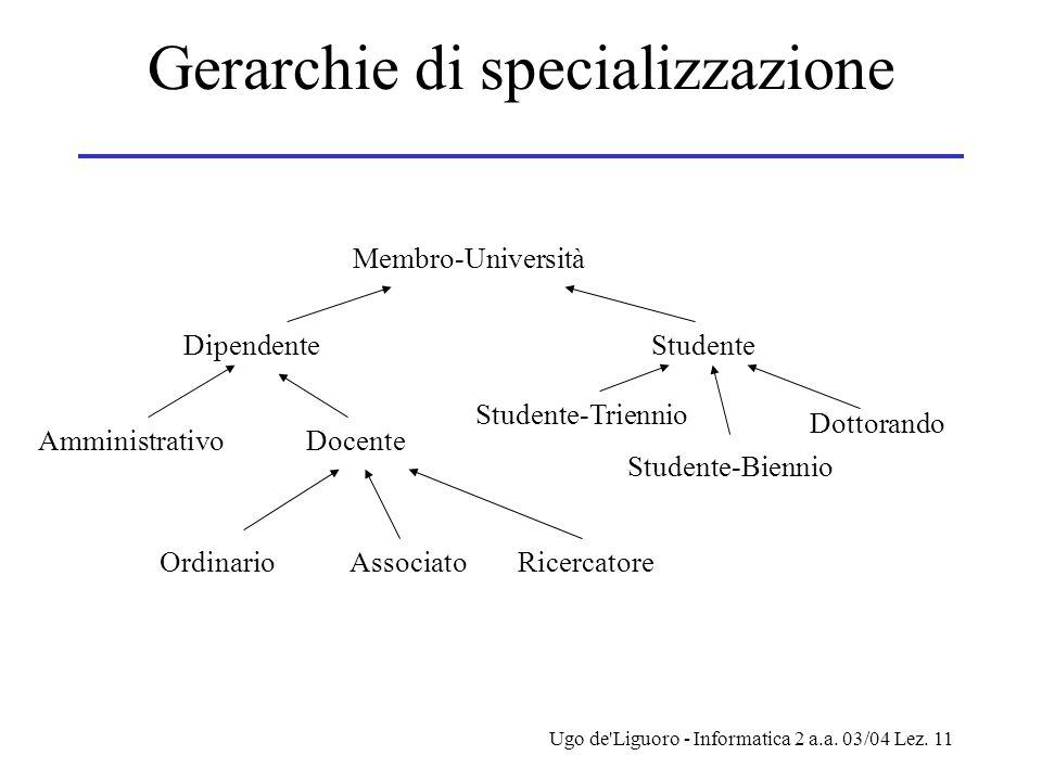 Ugo de'Liguoro - Informatica 2 a.a. 03/04 Lez. 11 Gerarchie di specializzazione Membro-Università Amministrativo Studente-Triennio Studente-Biennio Do