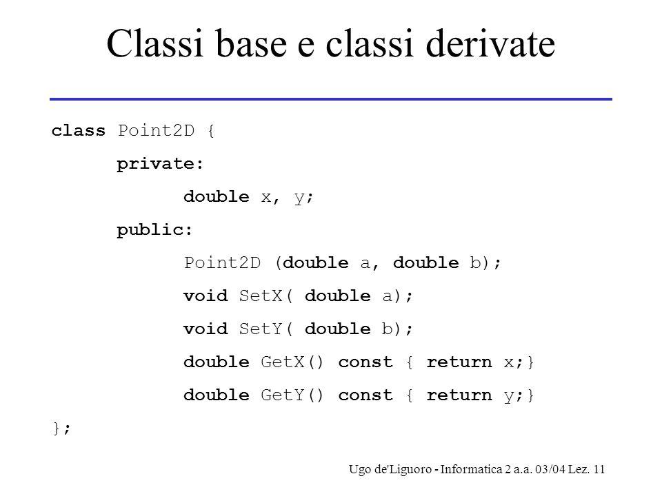 Ugo de'Liguoro - Informatica 2 a.a. 03/04 Lez. 11 Classi base e classi derivate class Point2D { private: double x, y; public: Point2D (double a, doubl