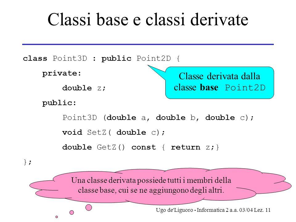 Ugo de'Liguoro - Informatica 2 a.a. 03/04 Lez. 11 Classi base e classi derivate class Point3D : public Point2D { private: double z; public: Point3D (d