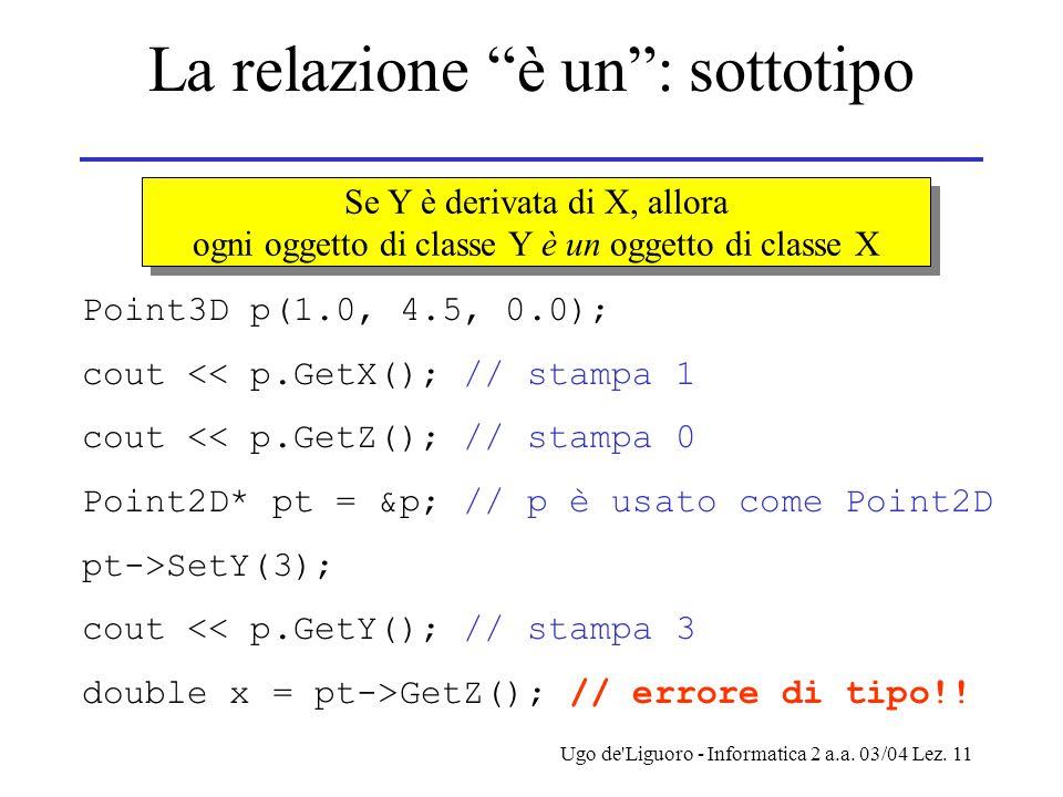 """Ugo de'Liguoro - Informatica 2 a.a. 03/04 Lez. 11 La relazione """"è un"""": sottotipo Se Y è derivata di X, allora ogni oggetto di classe Y è un oggetto di"""