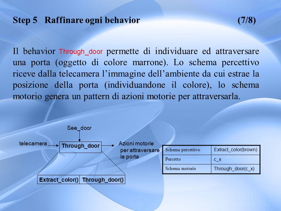 Il behavior Through_door permette di individuare ed attraversare una porta (oggetto di colore marrone).