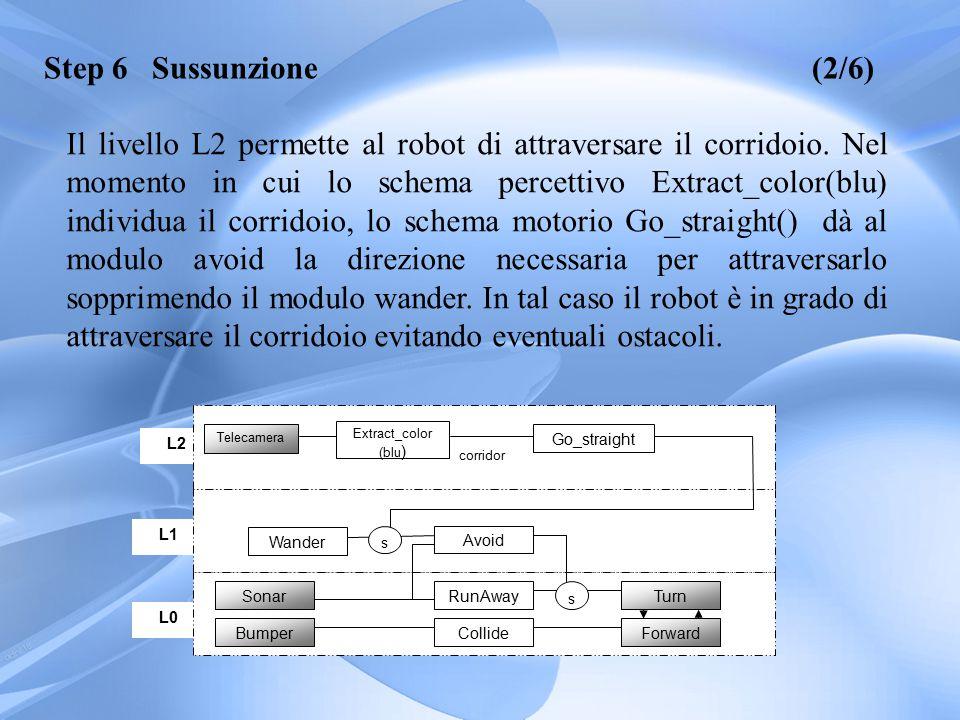L2 L1 L0 Bumper Sonar Forward Turn Collide RunAway Avoid Wander s Extract_color (blu ) Telecamera Go_straight s corridor Step 6 Sussunzione(2/6) Il livello L2 permette al robot di attraversare il corridoio.