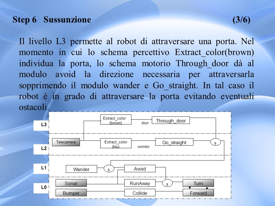 L3 L2 L1 L0 Bumper Sonar Forward Turn Collide RunAway Avoid Wander s Extract_color (blu) Telecamera Go_straight s s Extract_color (brown) Through_door door corridor Step 6 Sussunzione(3/6) Il livello L3 permette al robot di attraversare una porta.