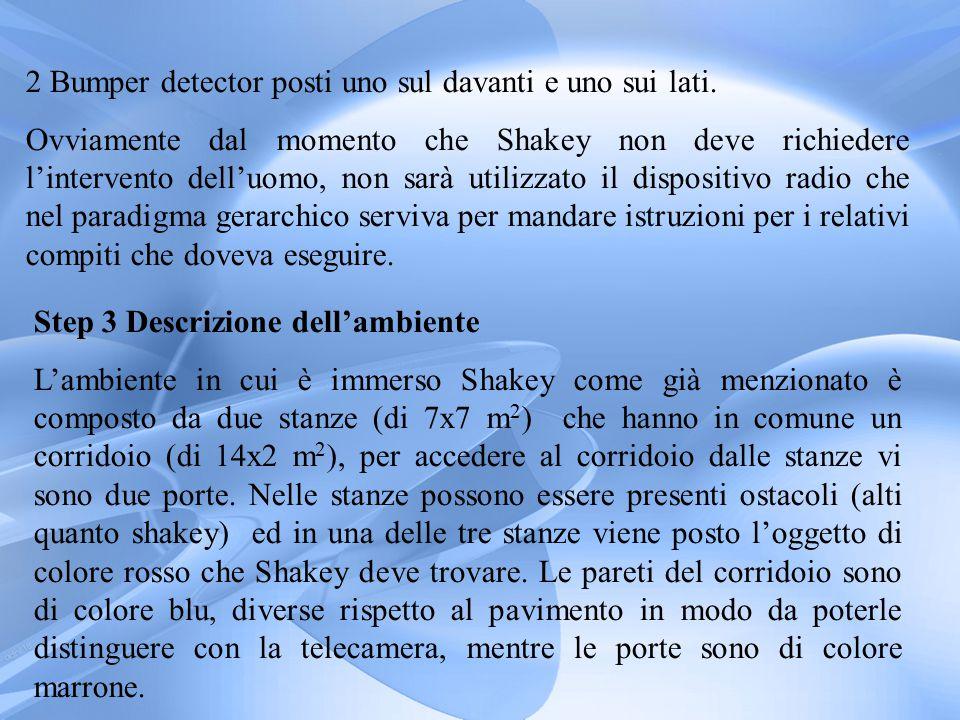 L'amipezza delle porte è maggiore dell'ampiezza di shakey.