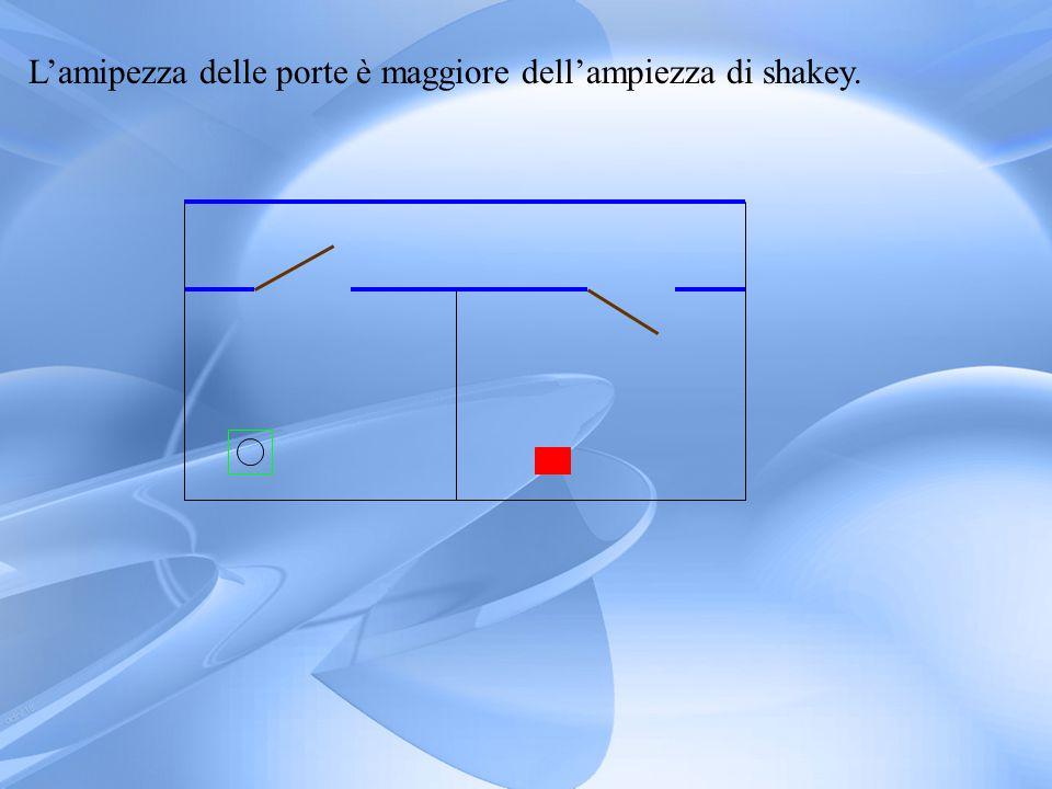Tabella dei behaviors ReleaserBehaviourMotor SchemePerceptsPerceptual scheme Always_onCollide()Stop_wheel(Bumper_status)Bumper_stat us Read_bumper() Always_onRunaway() Turn( d,θ ) (d,θ) Extract_Distance(sonar) Always_onAvoid() Avoid( d,θ ) (d,θ) Feel_force(wander,sonar) Not_See_Goal= Extract_color(red) Wander()Random_walk(Time_remaining)Time_remain ing Countdown() See_door= Extract_color(brown) Through doorThrough_door(c_x)c_xExtrat_color(brown) See_corridor= Extract_color(blu) Follow corridor()Go_straight(c_x)c_xExtract_color(blu) See_Goal= extrat_color(red) Move_to_goal()Move_to_goal(c_x)c_xExtract_color(red)