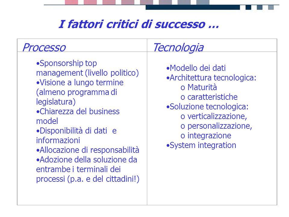 progetti servizi tecnologie I fattori critici di successo … ProcessoTecnologia Sponsorship top management (livello politico) Visione a lungo termine (